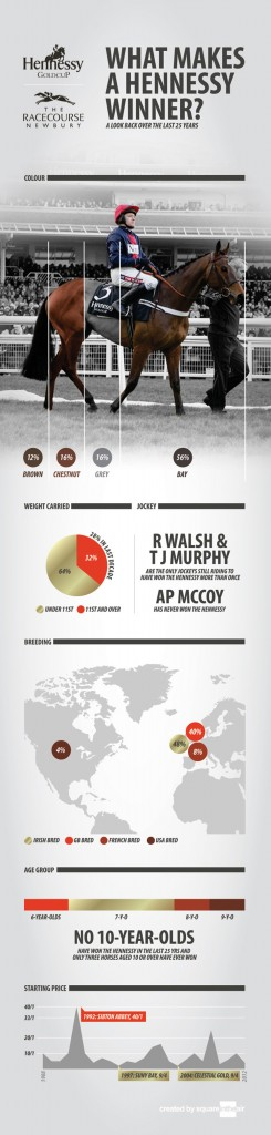 What Makes a Hennessy Winner Infographic2